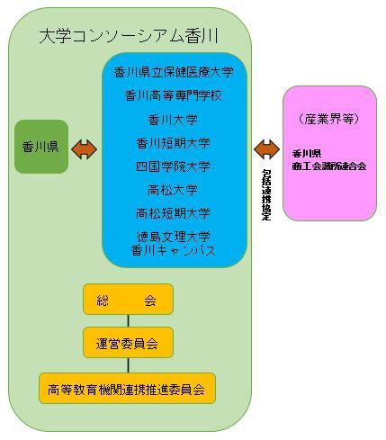 大学コンソーシアム香川 連携体制