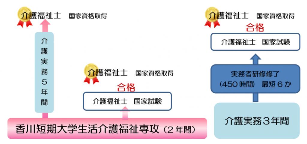 介護福祉士国家資格の取得の制度(図)